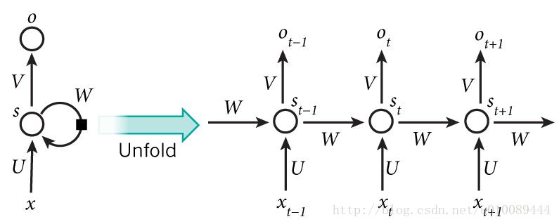 循环神经网络与lstm