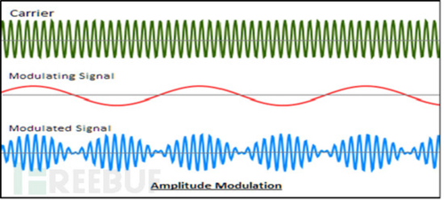 b 调频(fm): 使载波的频率随着调制的数据信号变化, 即用调制信号控制